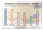 CHD Expert Grafik: Durchschnittsbon Gastronomie Deutschland 2008