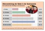 CHD Expert Grafik: G�e-Altersverteilung Gastronomie Deutschlan