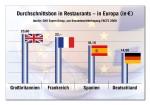 CHD Expert Group: Durchschnittsbon in Restaurants - Europa 2008