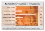 CHD Expert Studie: Verweildauer Gastronomie 2008