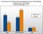grafik_rauchverbot_umsatz_gastgewerbe_1