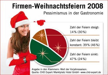 CHD Expert Grafik - Firmen-Weihnachtsfeiern 2008
