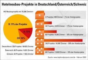 Hotelneubau-Projekte in Deutschland, Österreich und der Schweiz (Stand Februar 2009)