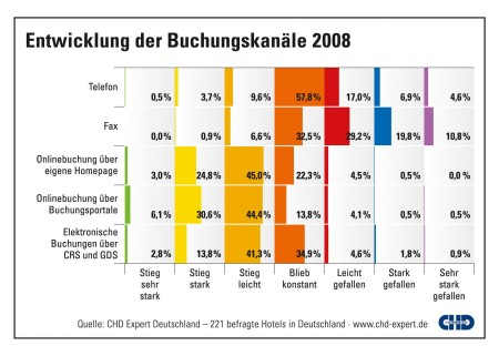 CHD Expert Grafik Hotel Buchungskanäle 2009