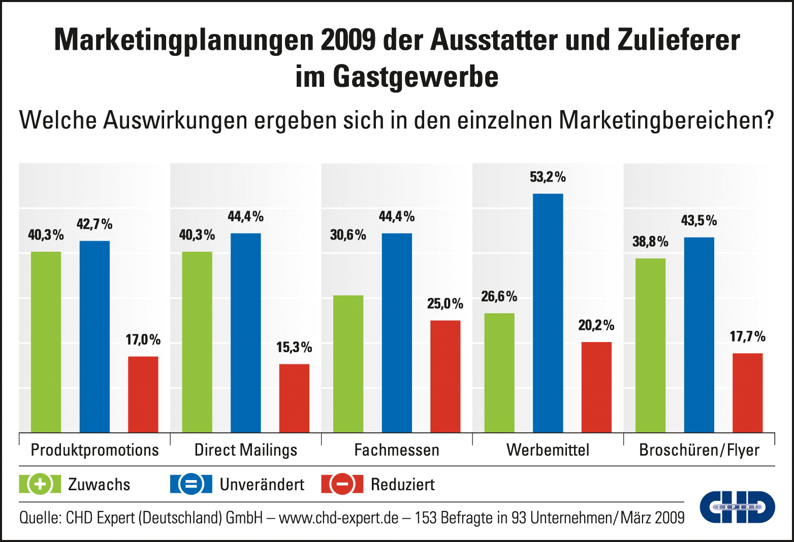 CHD Expert Grafik: Marketingplanungen Zulieferer HoReCa 2009