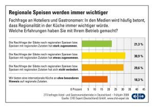 CHD Expert Grafik - F&B-Rohwaren in der Gastronomie aus regionalem Anbau (Befragung Frühjahr 2009)