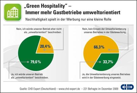 CHD Expert Grafik - Green Hospitality 2010 - Studie über Umweltorientierung im Gastgewerbe