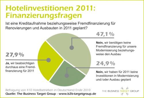 Hotelinvestitionen 2011 - Finanzierungsfragen
