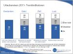 Urlaubsreisen 2011 – Trendindikatoren I