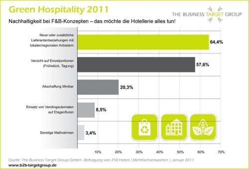 Green Hospitality 2011 - F&B-Konzepte