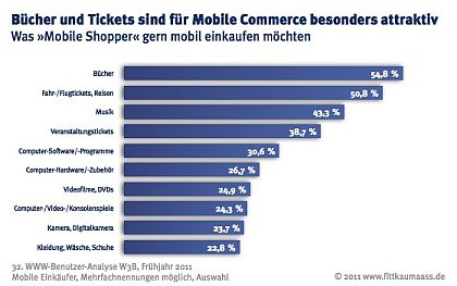 W3B-Studie - Interesse an Produkten im Mobile Commerce