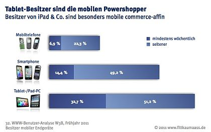 W3B-Studie - Tablet PCs mobile Commerce Powershopper