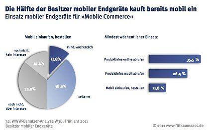 W3B-Studie - Verwendung mobile Endgeräte im Mobile Commerce