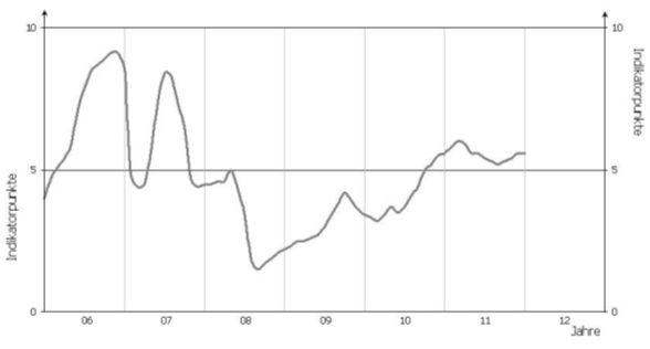GfK-Indikator Konsumklima - Dezember 2011 - 2