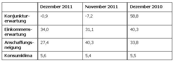 GfK-Konsumklimastudie für Dezember 2011 - 1