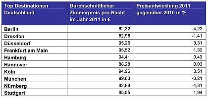 Hotelpreise in Deutschland