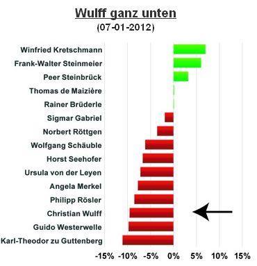 Wulffs Medienimage auf Level von Westerwelle und Guttenberg