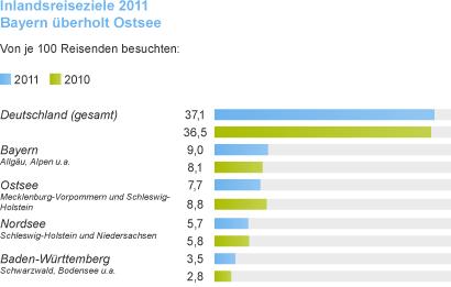 28. Deutsche Tourismusanalyse