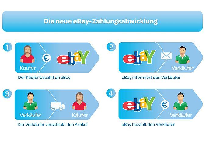 eBay - Neue Zahlungsabwicklung