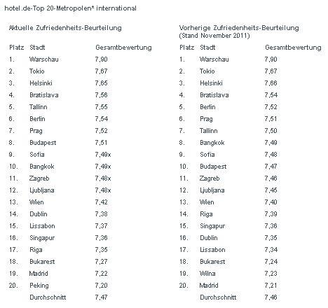 hotel.de-Top 20-Metropolen international