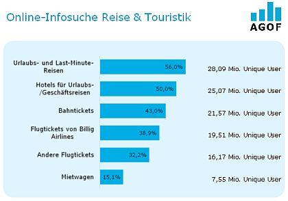 "AGOF Branchenbericht ""Reise & Touristik"" - 2"