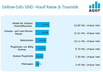 "AGOF Branchenbericht ""Reise & Touristik"" - 4"