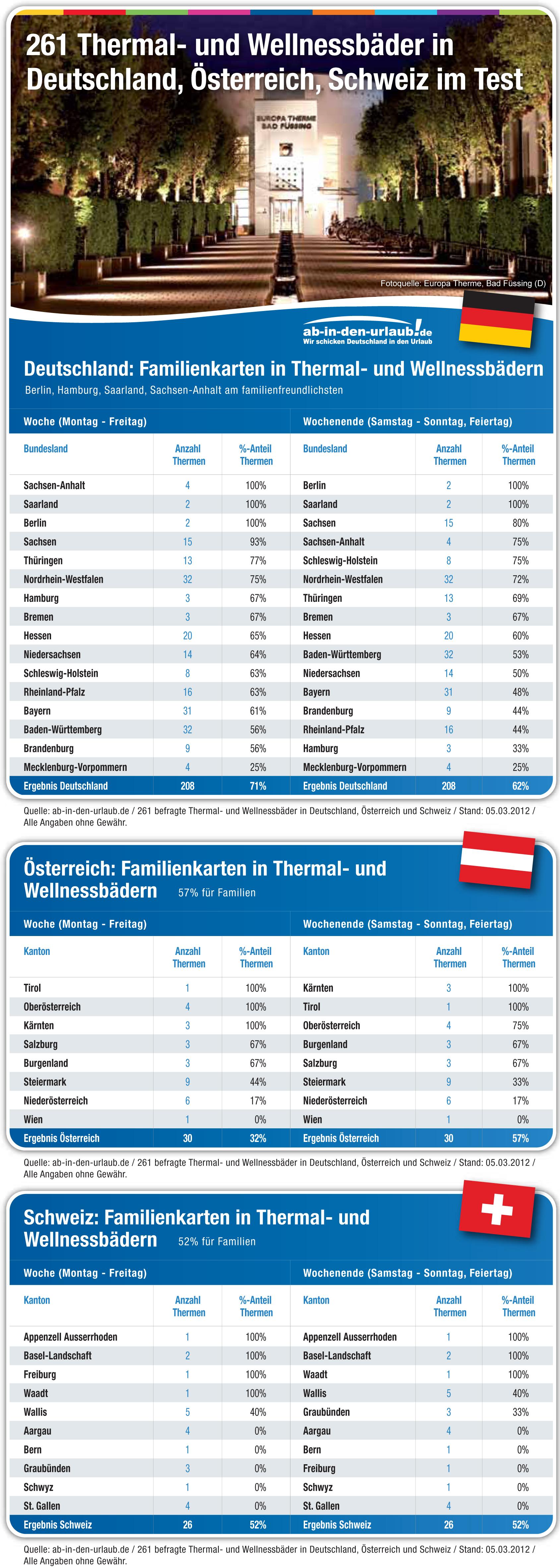 Thermalbäder aus Deutschland, Österreich und der Schweiz im Test