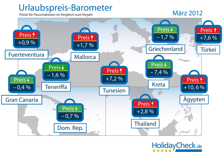 Urlaubspreis-Barometer: Pauschalreisen in die Türkei teurer