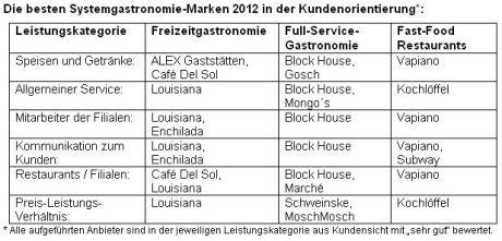 Die besten Systemgastronomie-Marken 2012 in der Kundenorientierung