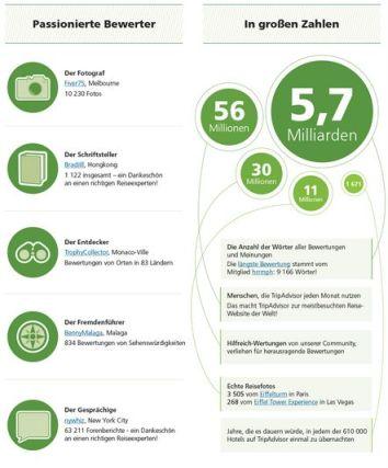 Wachstum von tripadvisor.com