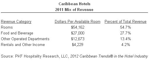 Caribbean Hotels - 2011 Mix of Revenue