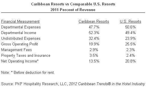 Caribbean Resorts vs Comparable U.S. Resorts 2011 - Percent of Revenue