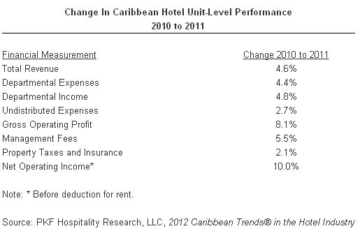 Change In Caribbean Hotel Unit-Level Performance 2010-2011