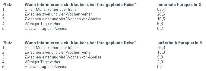 Deutsche Urlauber - 3