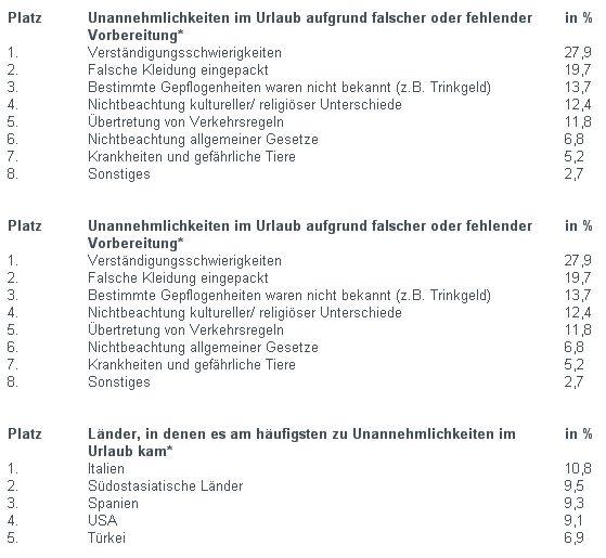 Deutsche Urlauber - 4