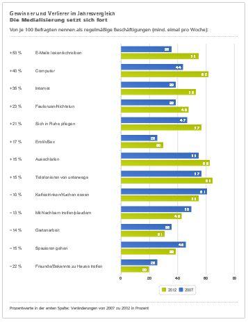Freizeit-Monitor 2012 - 2