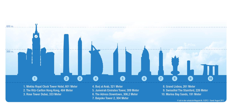 Top 10 der höchsten Hotels weltweit