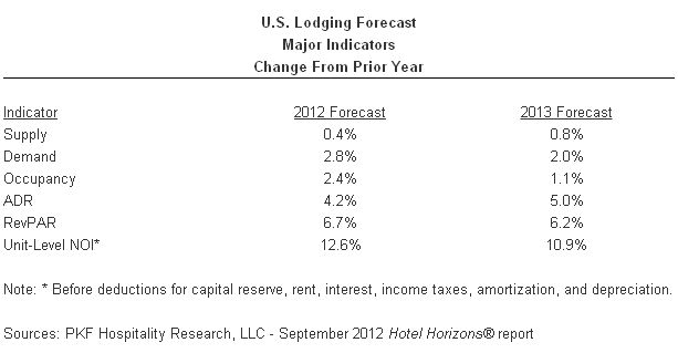 U.S. Lodging Forecast 2012 - 1