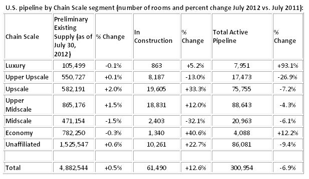 U.S. pipeline by Chain Scale segment - number of rooms and percent change July 2012 vs. July 2011