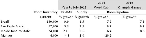 Brazil Key Cities - Selected market YTD performance and pipeline growth