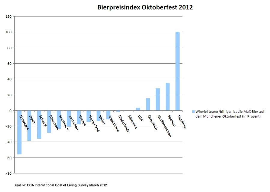 Bierpreisindex 2012 zum Oktoberfest in München