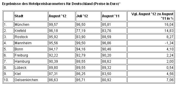 Ergebnisse des Hotelpreisbarometers für Deutschland 2012