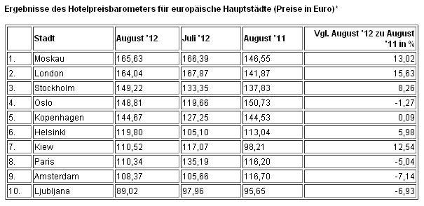 Ergebnisse des Hotelpreisbarometers für europäische Hauptstädte 2012