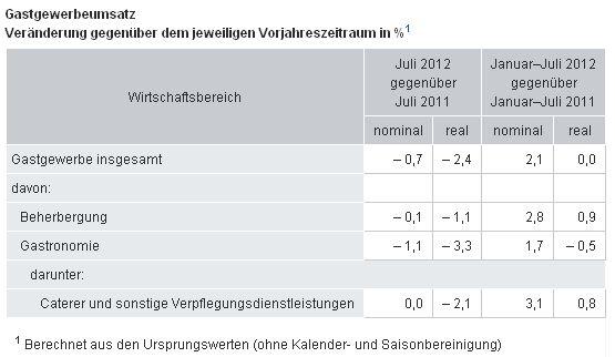 Gastgewerbeumsatz im Juli 2012 - Grafik 1