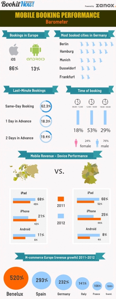 Mobile Booking Barometer von Bookitnow
