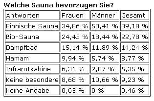 Welche Sauna bevorzugen Sie?