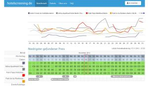 hotelscreening.de: Benchmark-Tool zur Preisüberwachung von Hotel-Mitbewerbern
