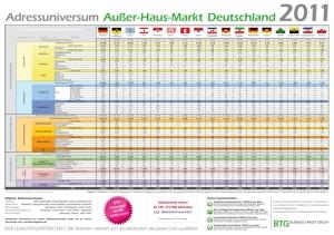 Außer Haus Markt Deutschland in der Übersicht