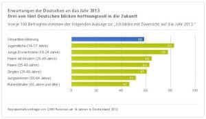 Erwartungen der Deutschen an das Jahr 2013 - Tabelle 1