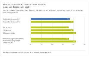 Erwartungen der Deutschen an das Jahr 2013 - Tabelle 2